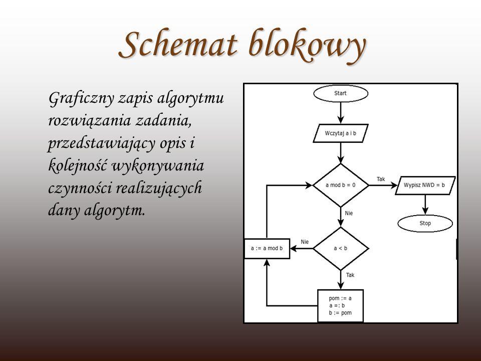 Schemat blokowyGraficzny zapis algorytmu rozwiązania zadania, przedstawiający opis i kolejność wykonywania czynności realizujących dany algorytm.