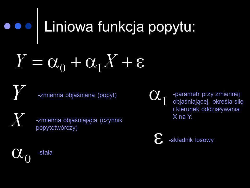 Liniowa funkcja popytu: