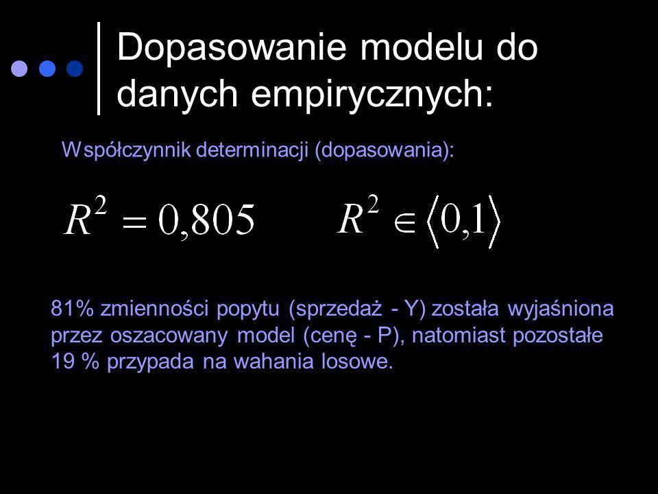 Dopasowanie modelu do danych empirycznych: