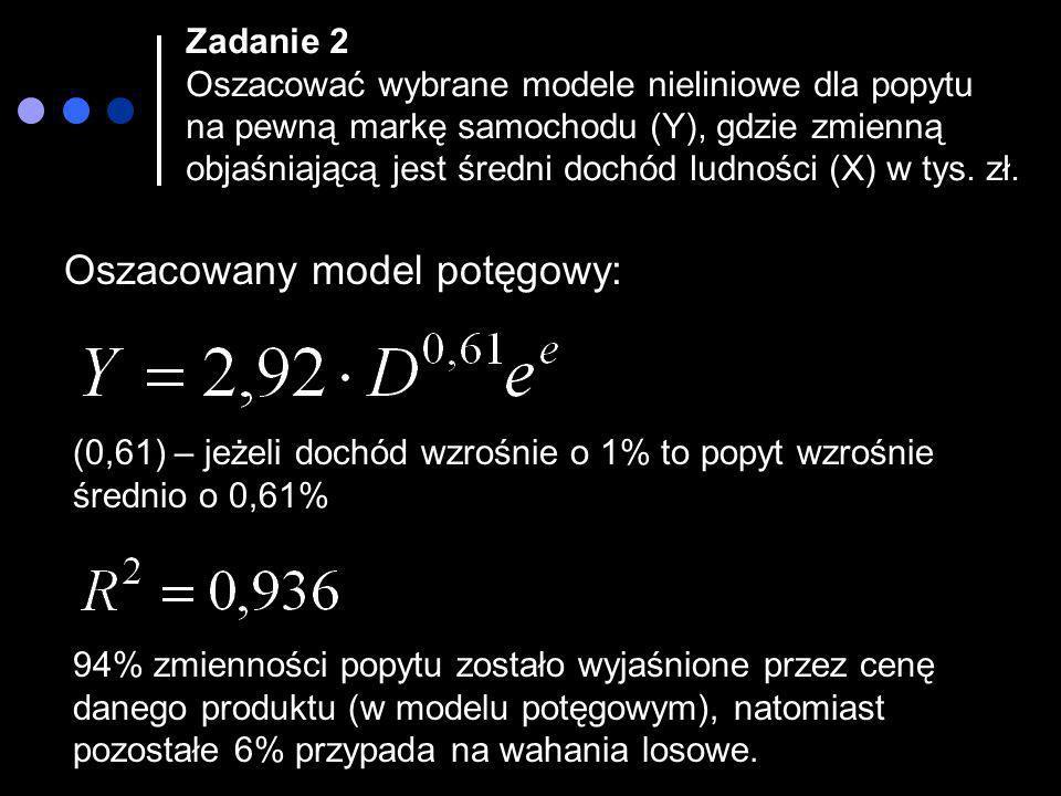 Oszacowany model potęgowy: