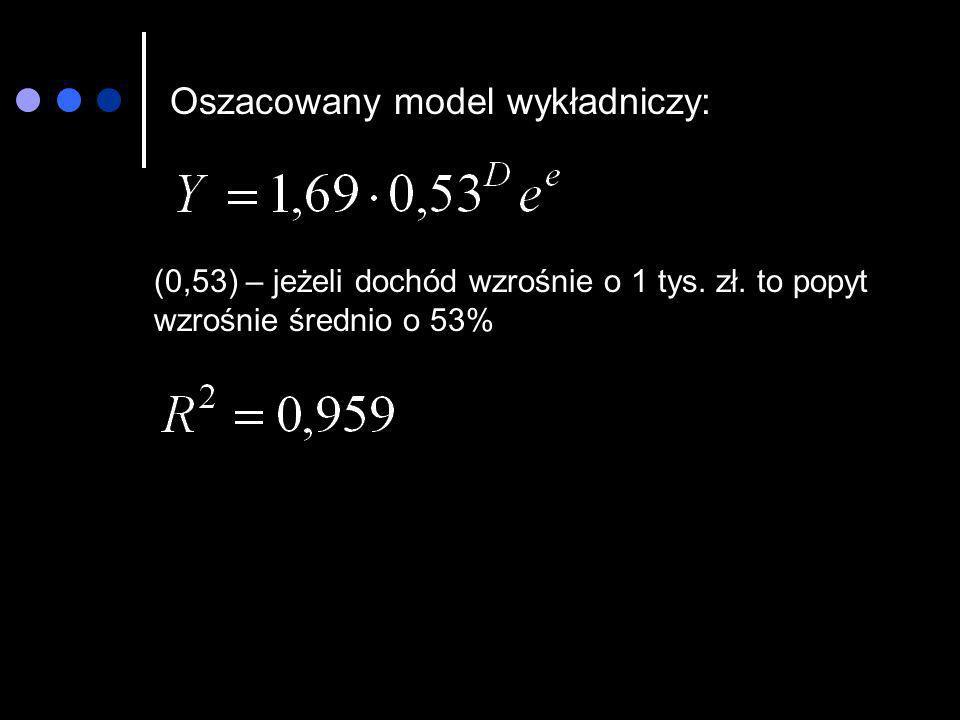 Oszacowany model wykładniczy: