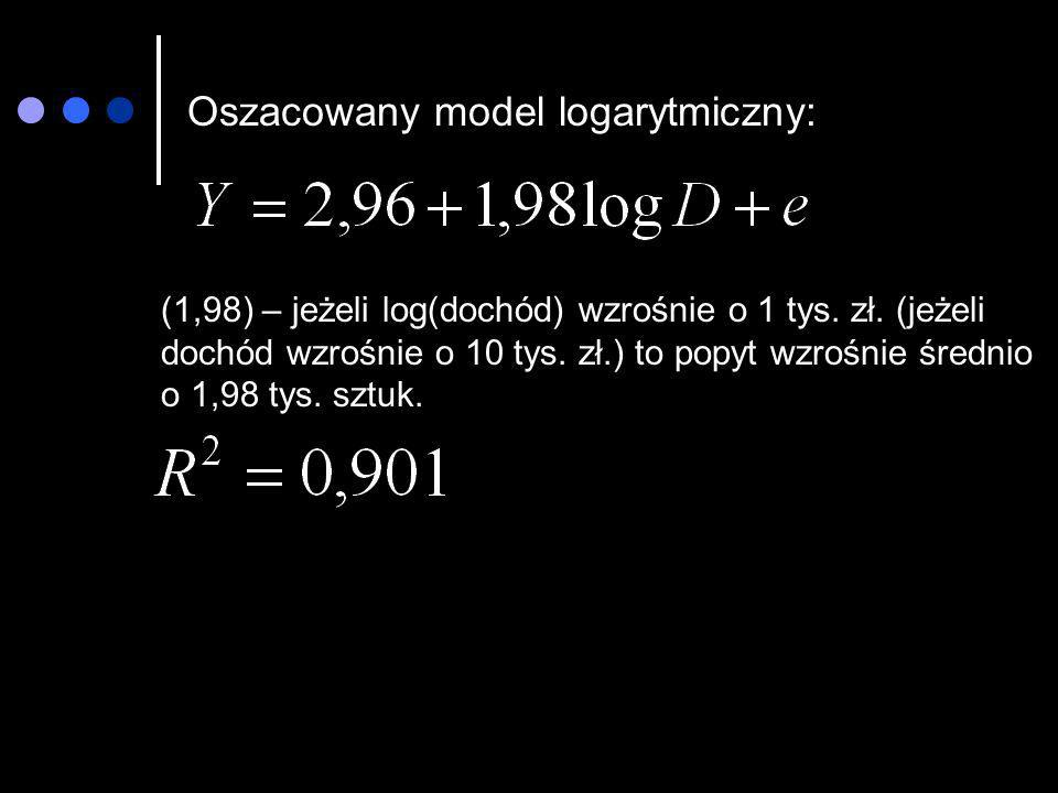 Oszacowany model logarytmiczny:
