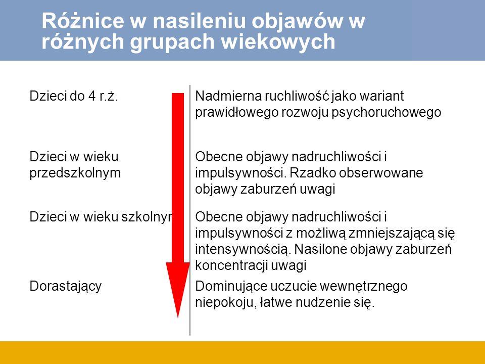 Różnice w nasileniu objawów w różnych grupach wiekowych