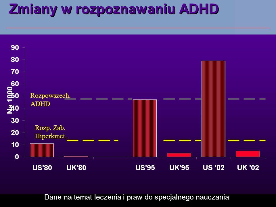 Zmiany w rozpoznawaniu ADHD
