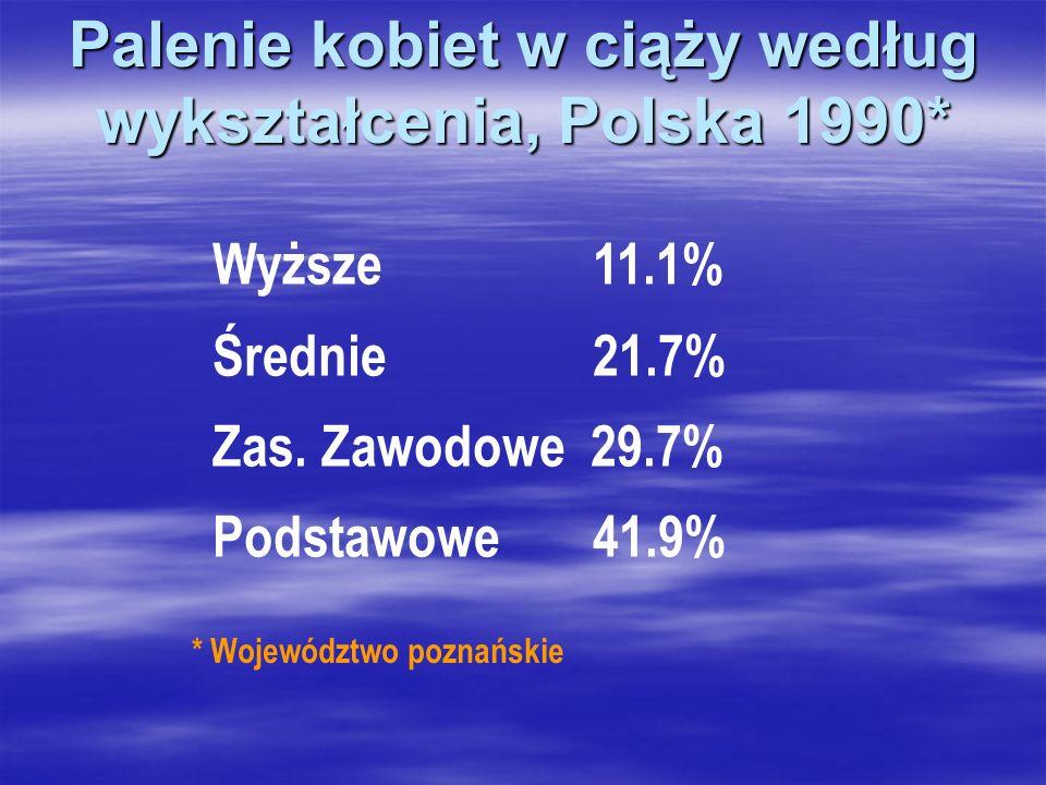 Palenie kobiet w ciąży według wykształcenia, Polska 1990*