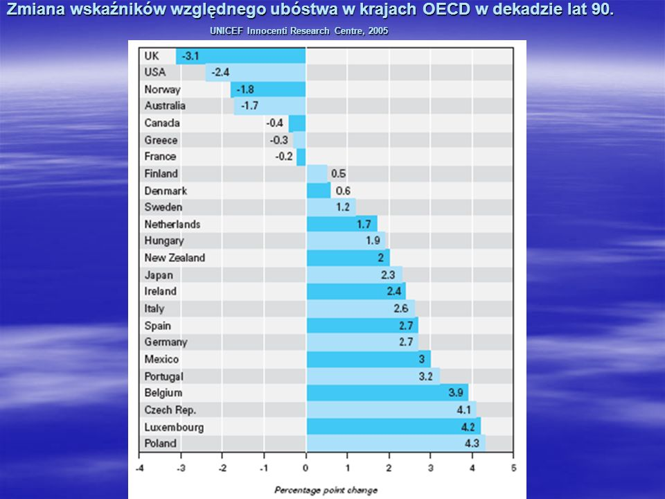 Zmiana wskaźników względnego ubóstwa w krajach OECD w dekadzie lat 90