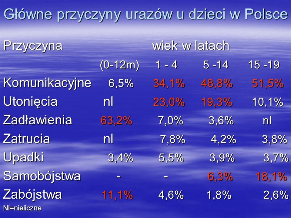Główne przyczyny urazów u dzieci w Polsce