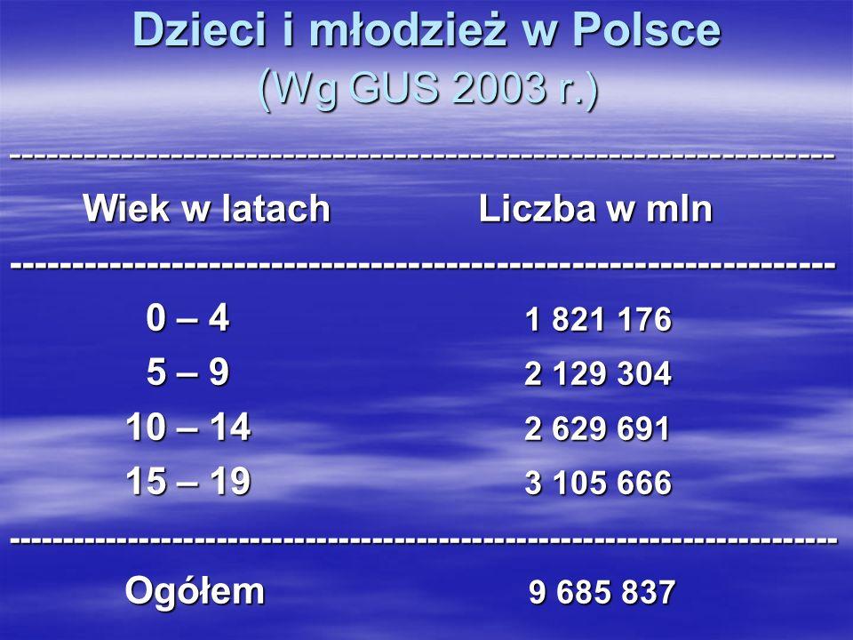 Dzieci i młodzież w Polsce (Wg GUS 2003 r.)