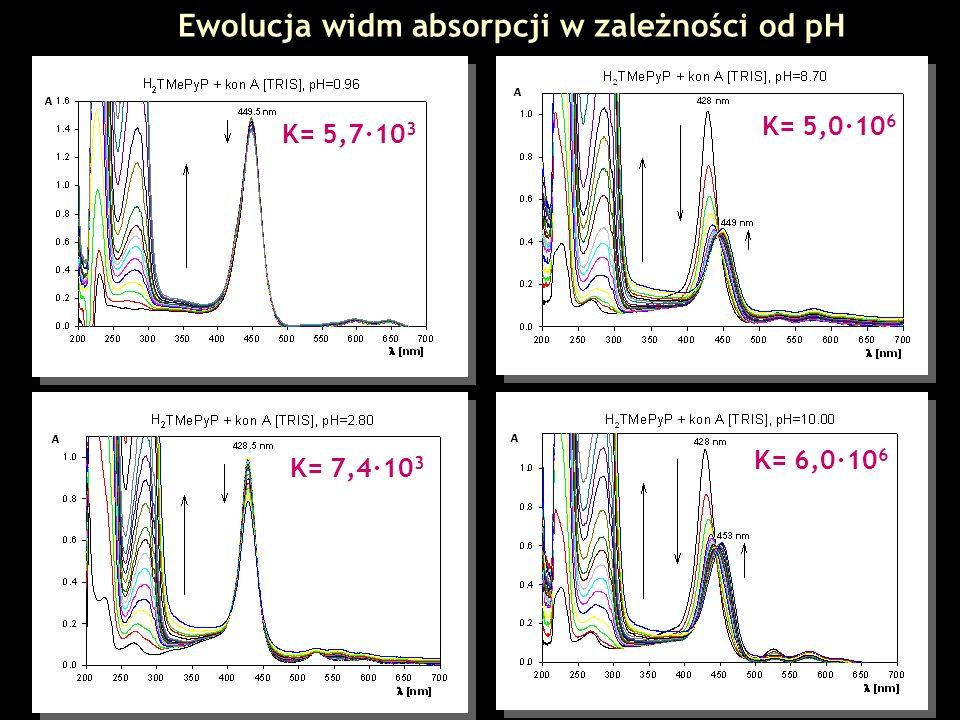 Ewolucja widm absorpcji w zależności od pH