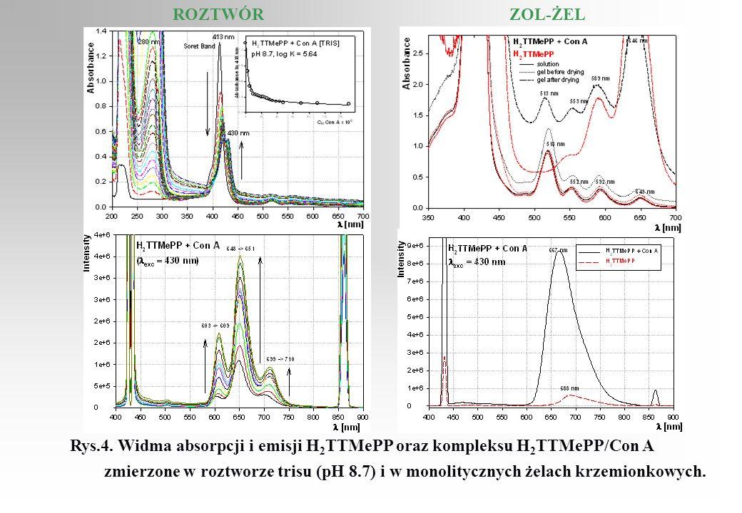 ROZTWÓR ZOL-ŻEL. Rys.4. Widma absorpcji i emisji H2TTMePP oraz kompleksu H2TTMePP/Con A.