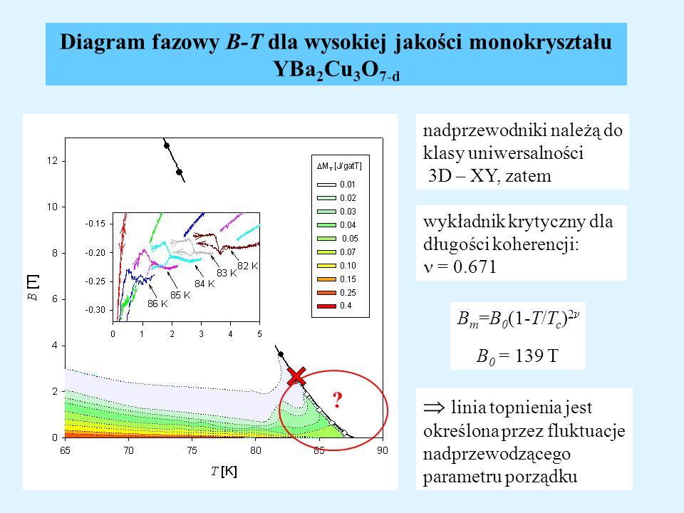 Diagram fazowy B-T dla wysokiej jakości monokryształu YBa2Cu3O7-d