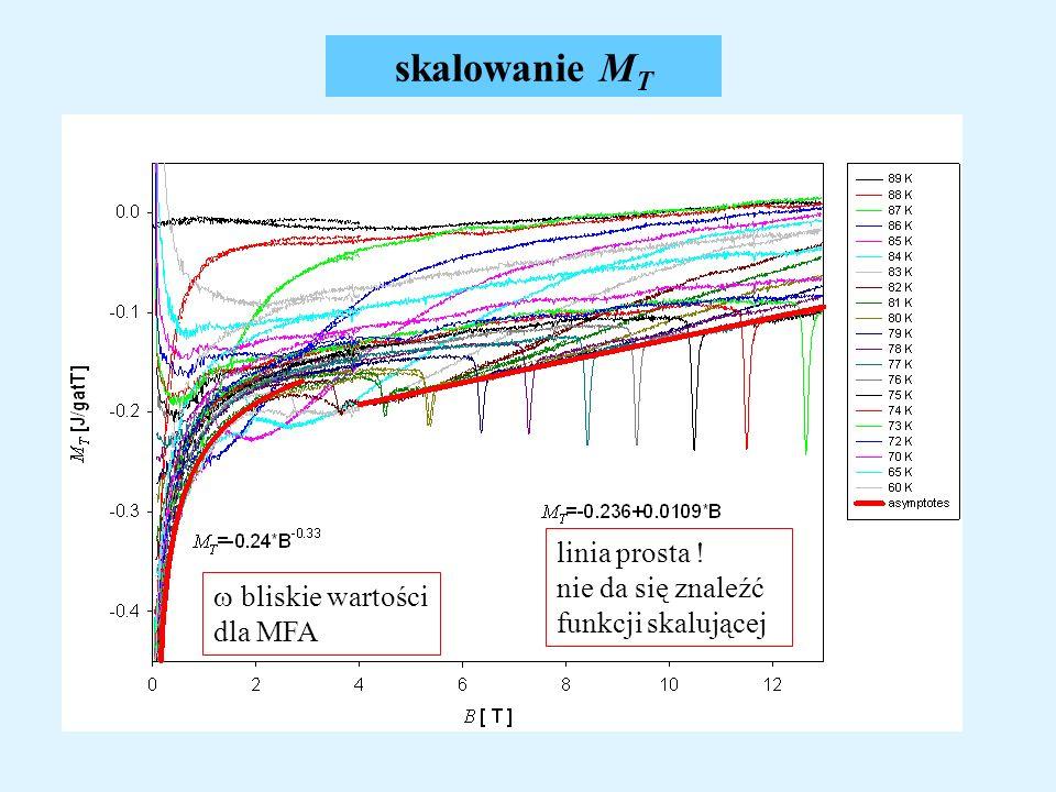 skalowanie MT linia prosta ! nie da się znaleźć funkcji skalującej