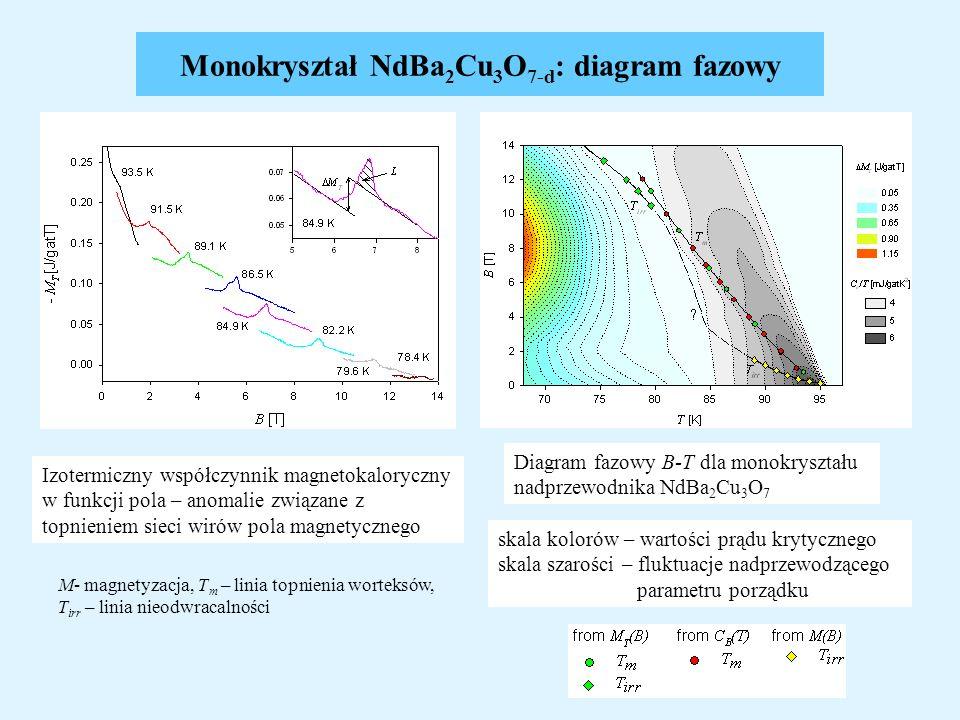Monokryształ NdBa2Cu3O7-d: diagram fazowy