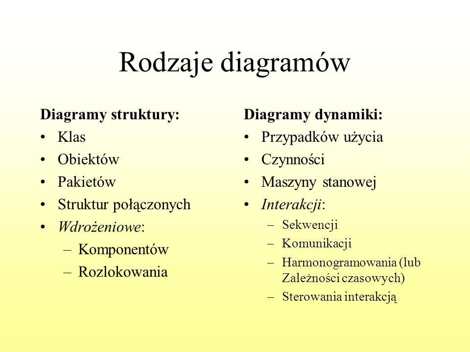 Rodzaje diagramów Diagramy struktury: Klas Obiektów Pakietów