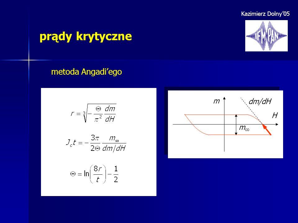 Kazimierz Dolny'05 prądy krytyczne metoda Angadi'ego m H m∞ dm/dH
