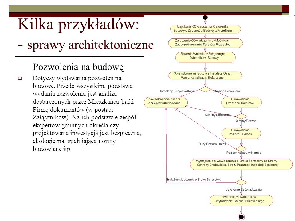 Kilka przykładów: - sprawy architektoniczne