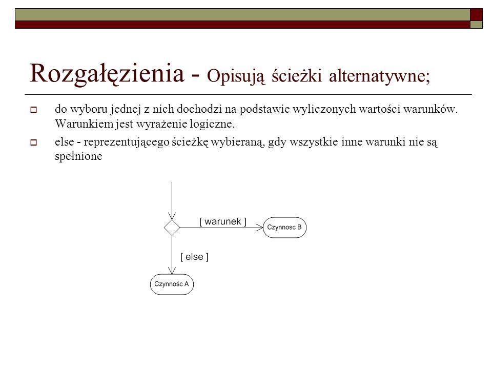 Rozgałęzienia - Opisują ścieżki alternatywne;