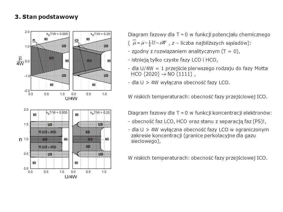 3. Stan podstawowyDiagram fazowy dla T » 0 w funkcji potencjału chemicznego. ( , z – liczba najbliższych sąsiadów):