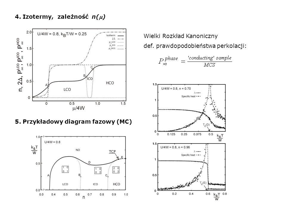 4. Izotermy, zależność n(m)
