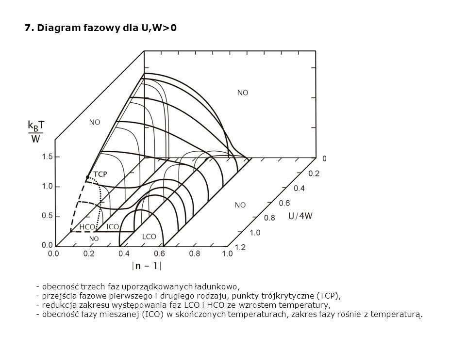 7. Diagram fazowy dla U,W>0