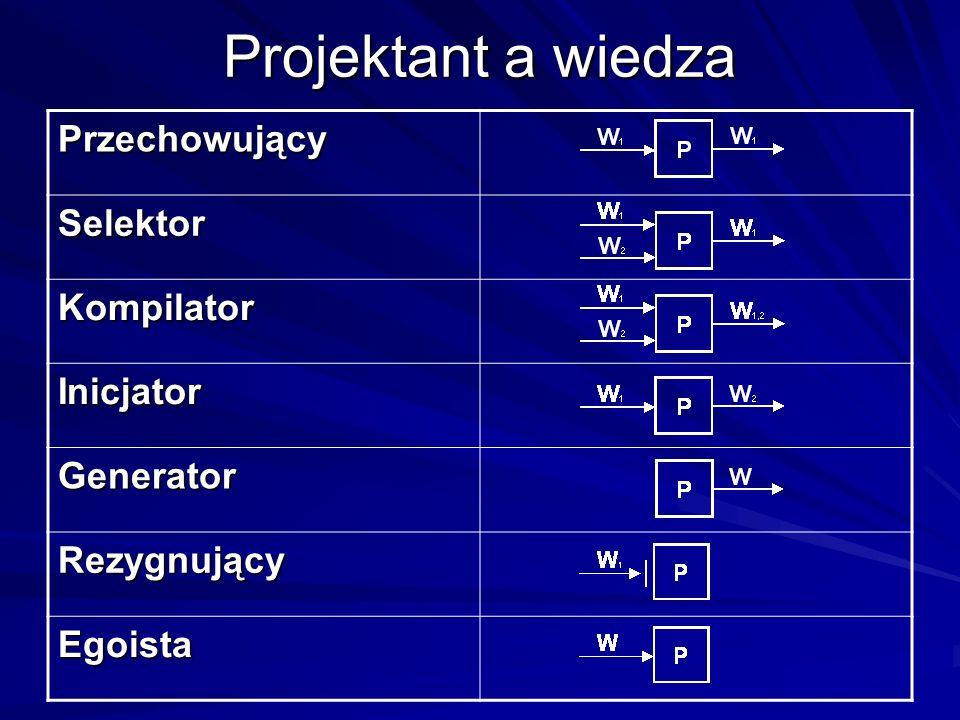 Projektant a wiedza Przechowujący Selektor Kompilator Inicjator