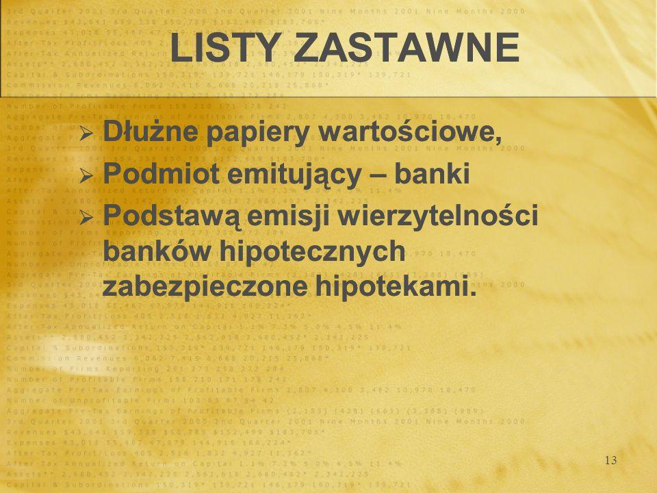 LISTY ZASTAWNE Dłużne papiery wartościowe, Podmiot emitujący – banki