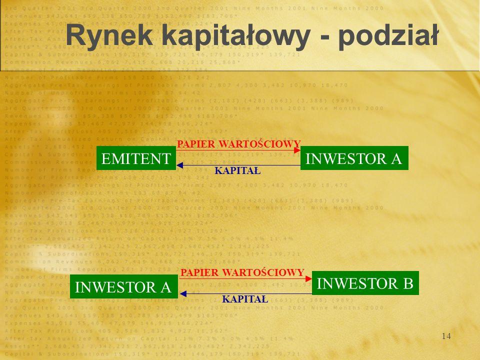 Rynek kapitałowy - podział