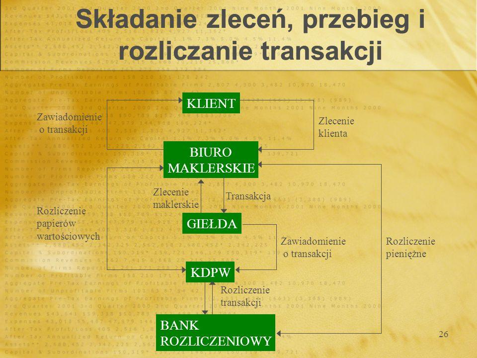 Składanie zleceń, przebieg i rozliczanie transakcji