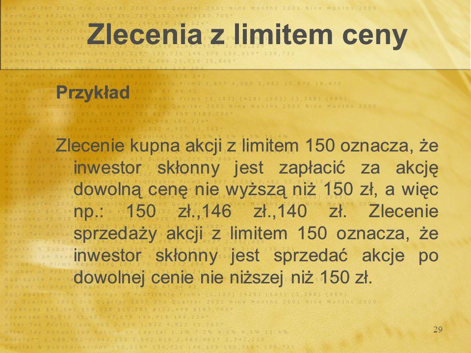Zlecenia z limitem ceny