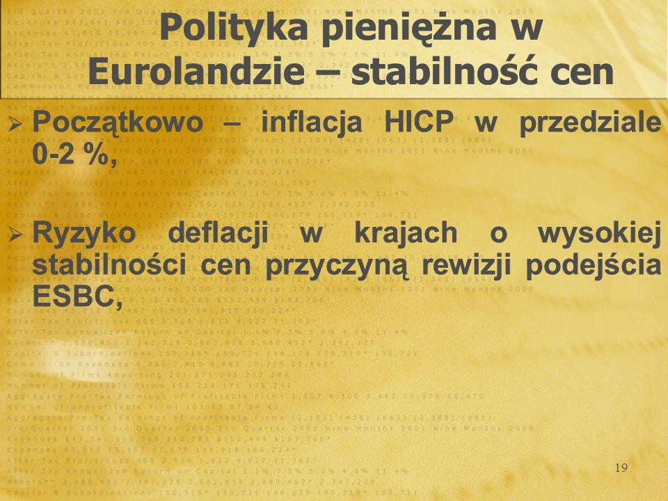 Polityka pieniężna w Eurolandzie – stabilność cen