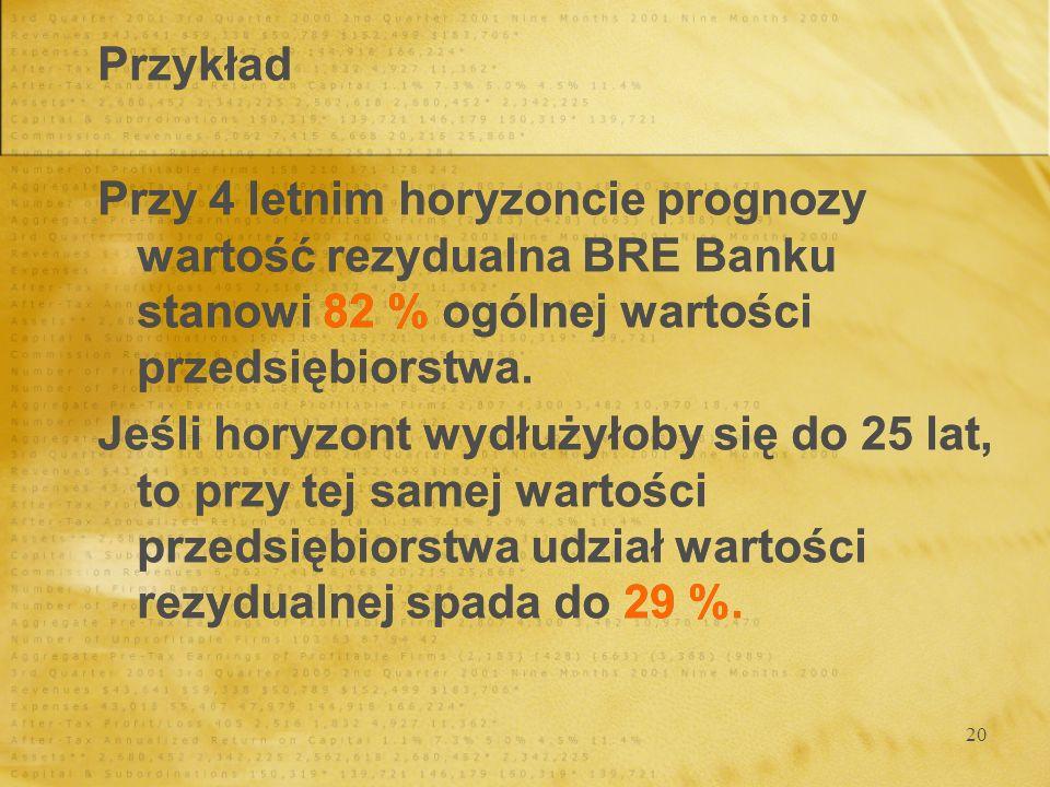 Przykład Przy 4 letnim horyzoncie prognozy wartość rezydualna BRE Banku stanowi 82 % ogólnej wartości przedsiębiorstwa.