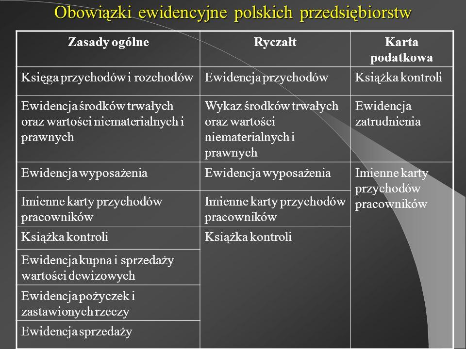 Obowiązki ewidencyjne polskich przedsiębiorstw