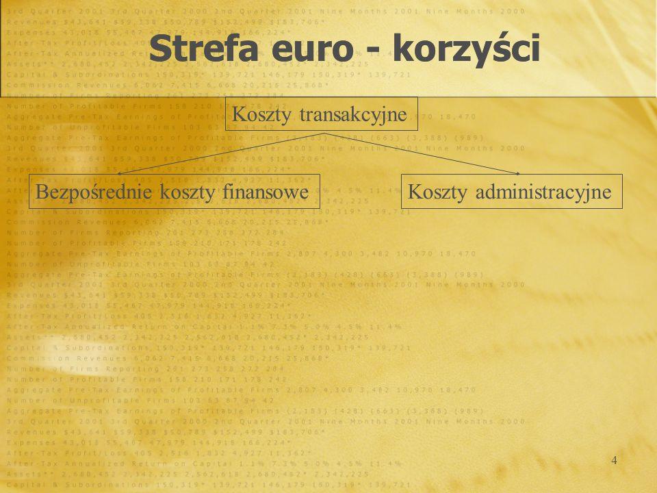 Strefa euro - korzyści Koszty transakcyjne