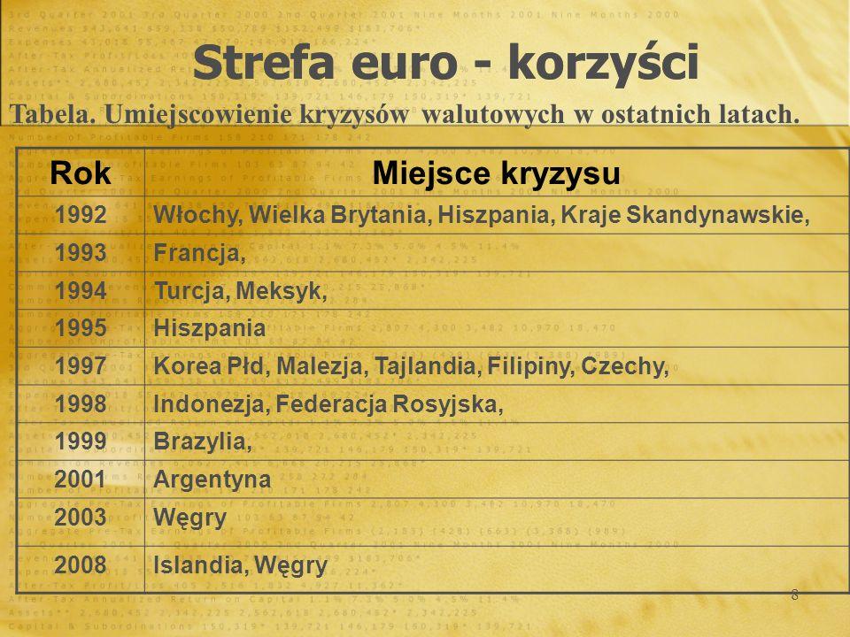 Strefa euro - korzyści Rok Miejsce kryzysu