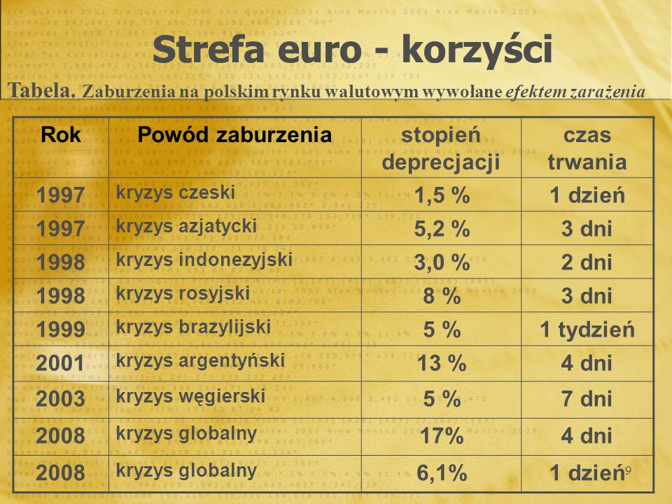 Strefa euro - korzyści Tabela. Zaburzenia na polskim rynku walutowym wywołane efektem zarażenia. Rok.