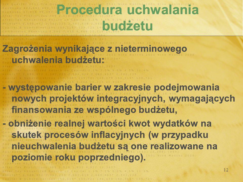 Procedura uchwalania budżetu