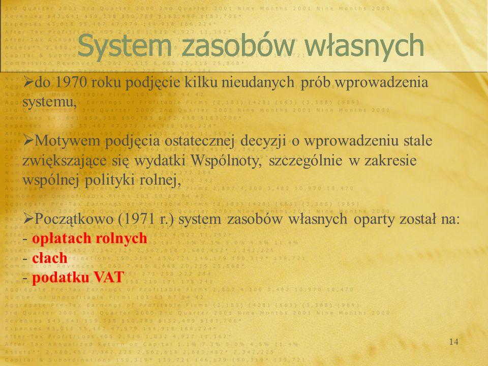System zasobów własnych
