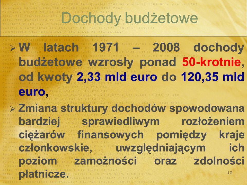 Dochody budżetowe W latach 1971 – 2008 dochody budżetowe wzrosły ponad 50-krotnie, od kwoty 2,33 mld euro do 120,35 mld euro,