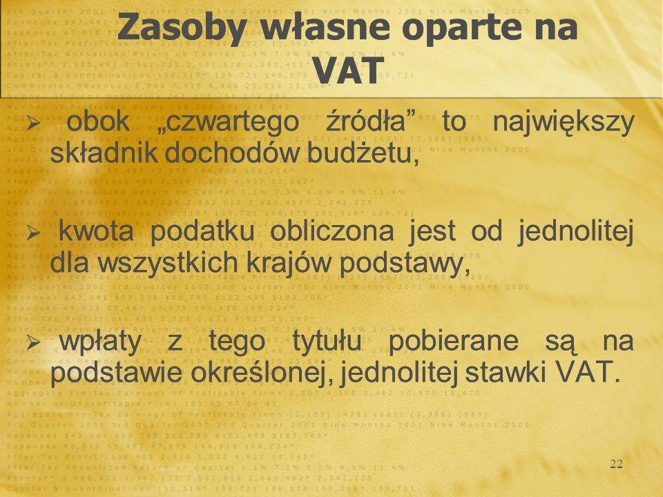 Zasoby własne oparte na VAT