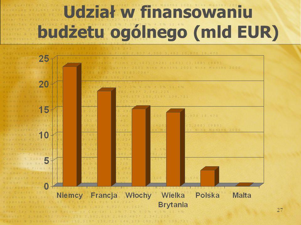 Udział w finansowaniu budżetu ogólnego (mld EUR)
