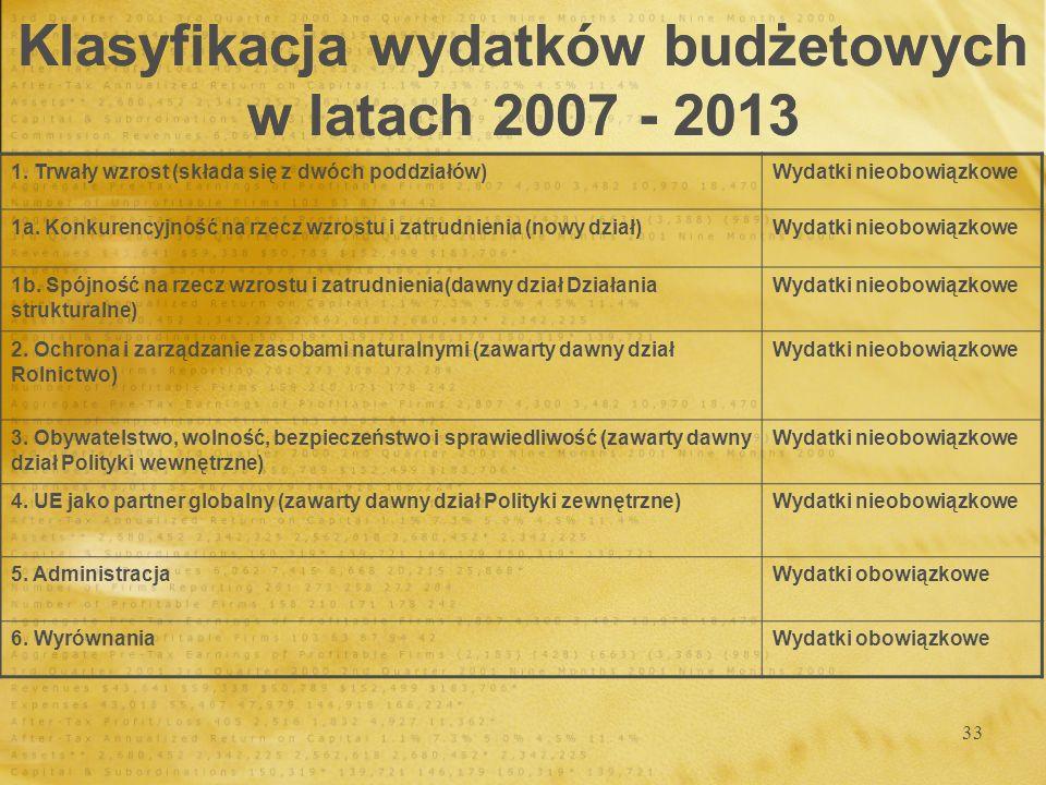 Klasyfikacja wydatków budżetowych w latach 2007 - 2013