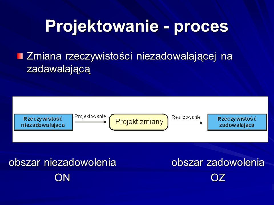Projektowanie - proces