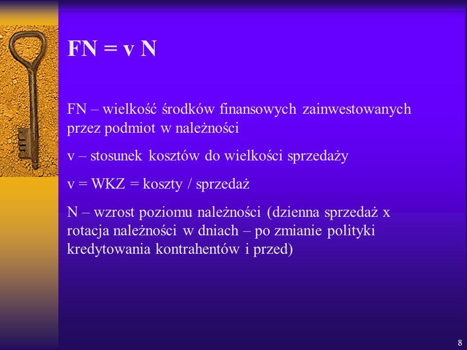 FN = v N FN – wielkość środków finansowych zainwestowanych przez podmiot w należności. v – stosunek kosztów do wielkości sprzedaży.