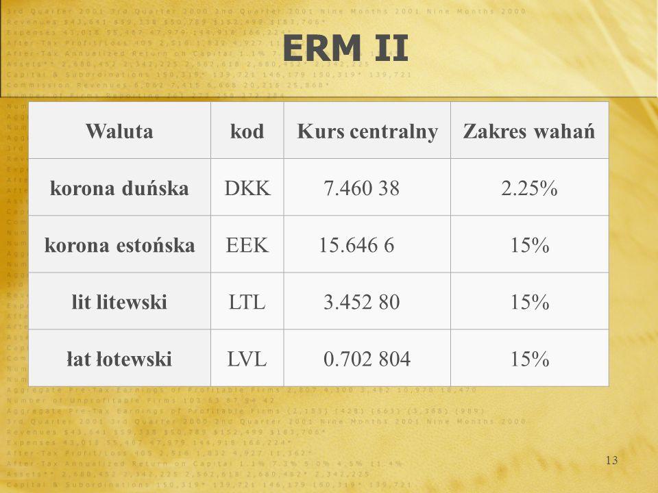 ERM II Waluta kod Kurs centralny Zakres wahań korona duńska DKK