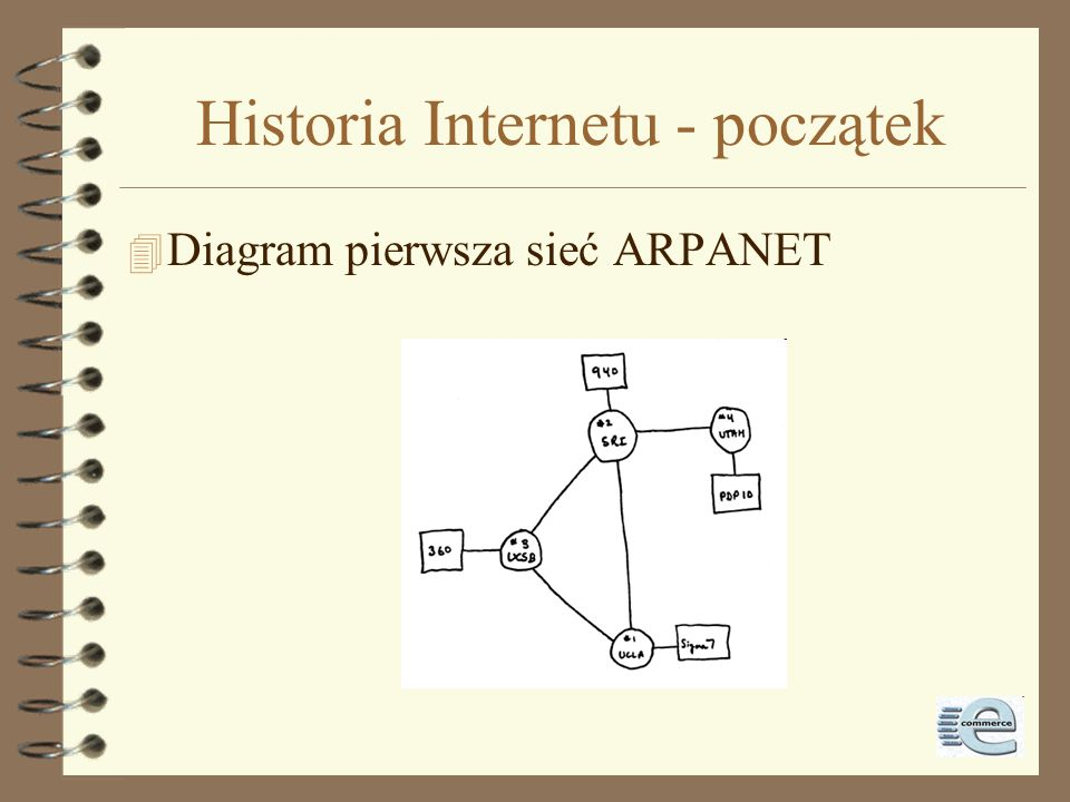 Historia Internetu - początek