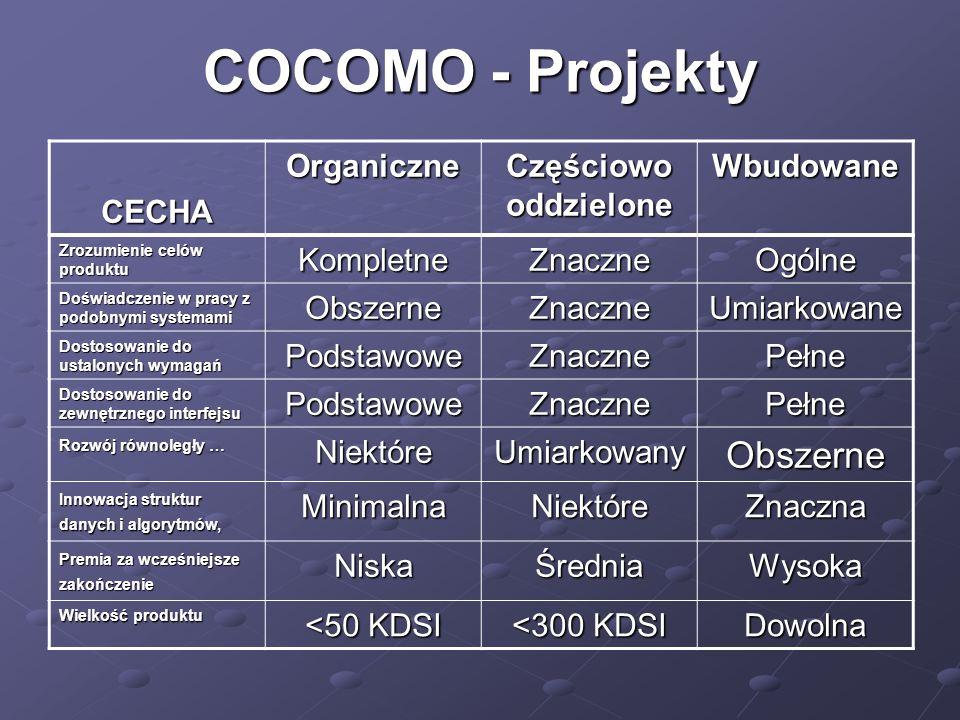 COCOMO - Projekty CECHA Organiczne Częściowo oddzielone Wbudowane