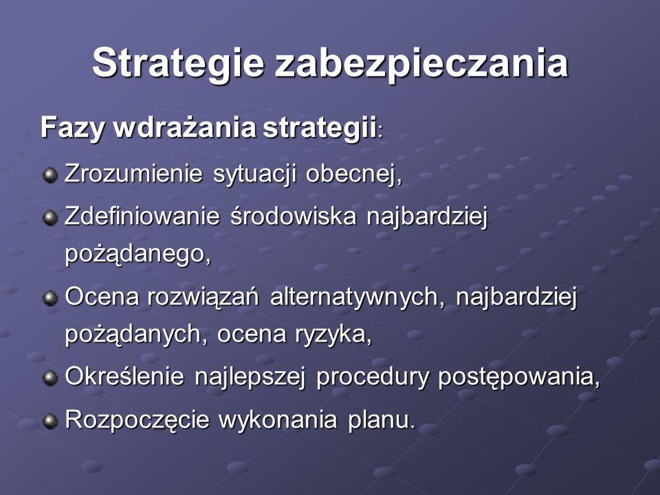 Strategie zabezpieczania