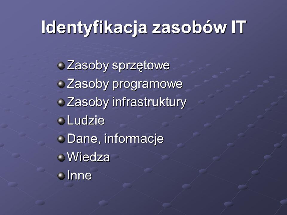 Identyfikacja zasobów IT