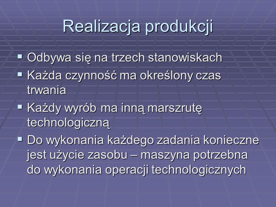 Realizacja produkcji Odbywa się na trzech stanowiskach
