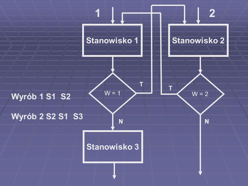1 2 Stanowisko 1 Stanowisko 2 Wyrób 1 S1 S2 Wyrób 2 S2 S1 S3